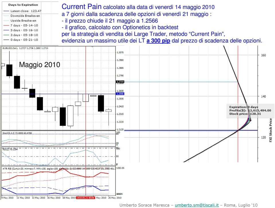 1.2566 per la strategia di vendita dei Large Trader, metodo Current Pain,