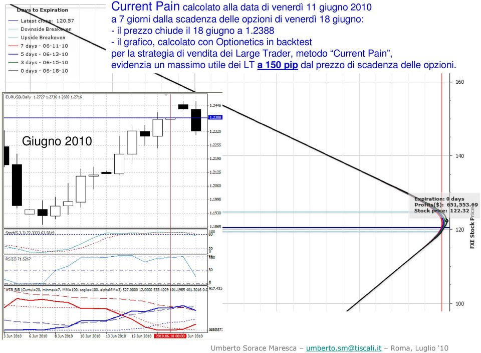 2388 per la strategia di vendita dei Large Trader, metodo Current Pain,