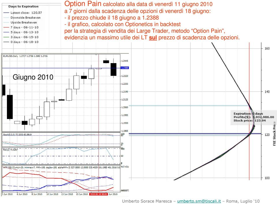 a 1.2388 per la strategia di vendita dei Large Trader, metodo Option Pain,