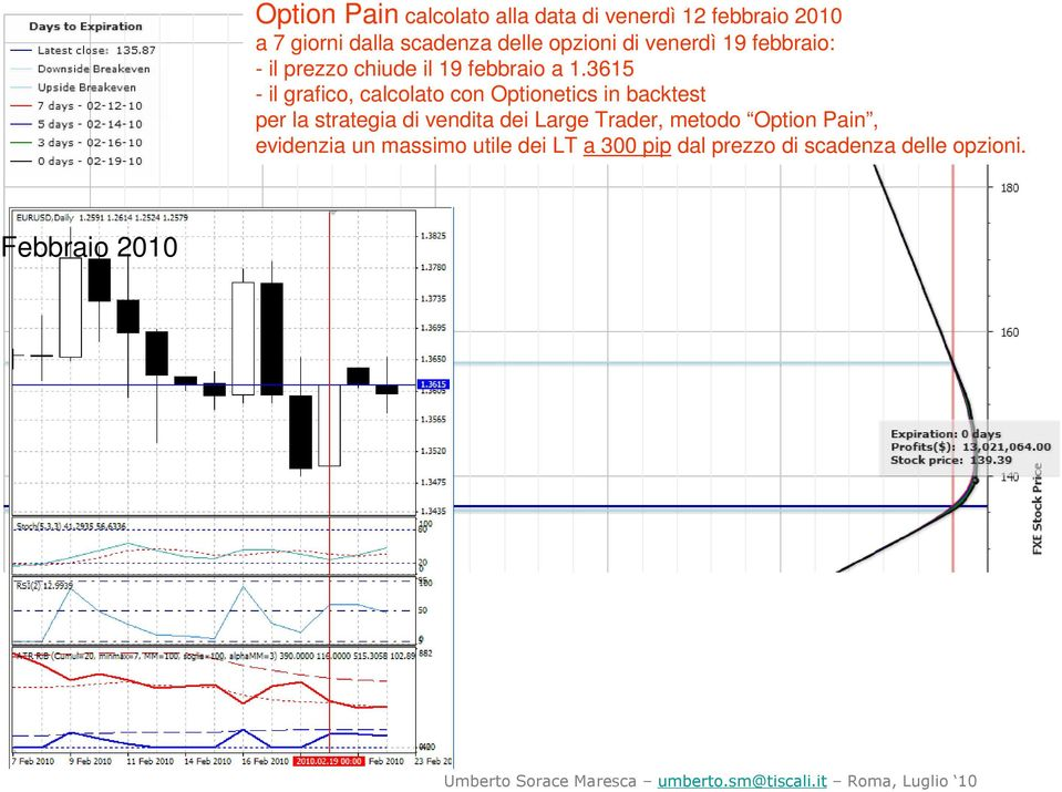 a 1.3615 per la strategia di vendita dei Large Trader, metodo Option Pain,