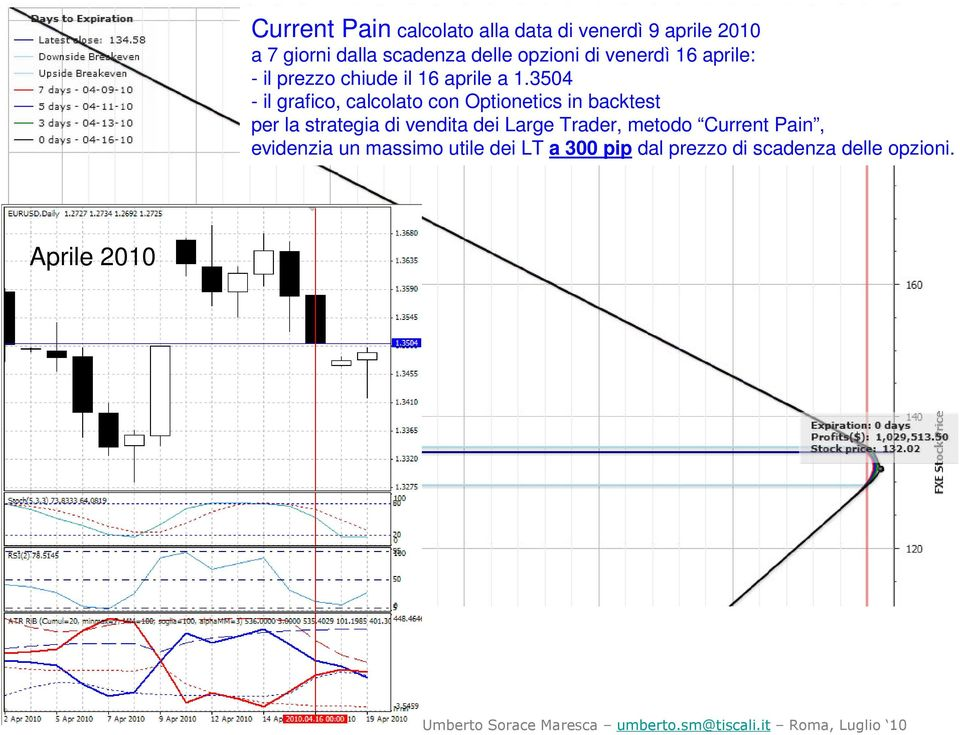 3504 per la strategia di vendita dei Large Trader, metodo Current Pain,