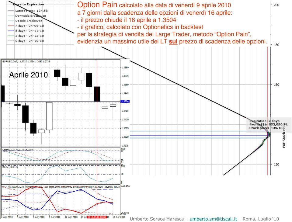 a 1.3504 per la strategia di vendita dei Large Trader, metodo Option Pain,