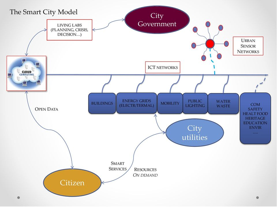 GRIDS (ELECTR/TERMAL) MOBILITY PUBLIC LIGHTING City utilities WATER WASTE COM