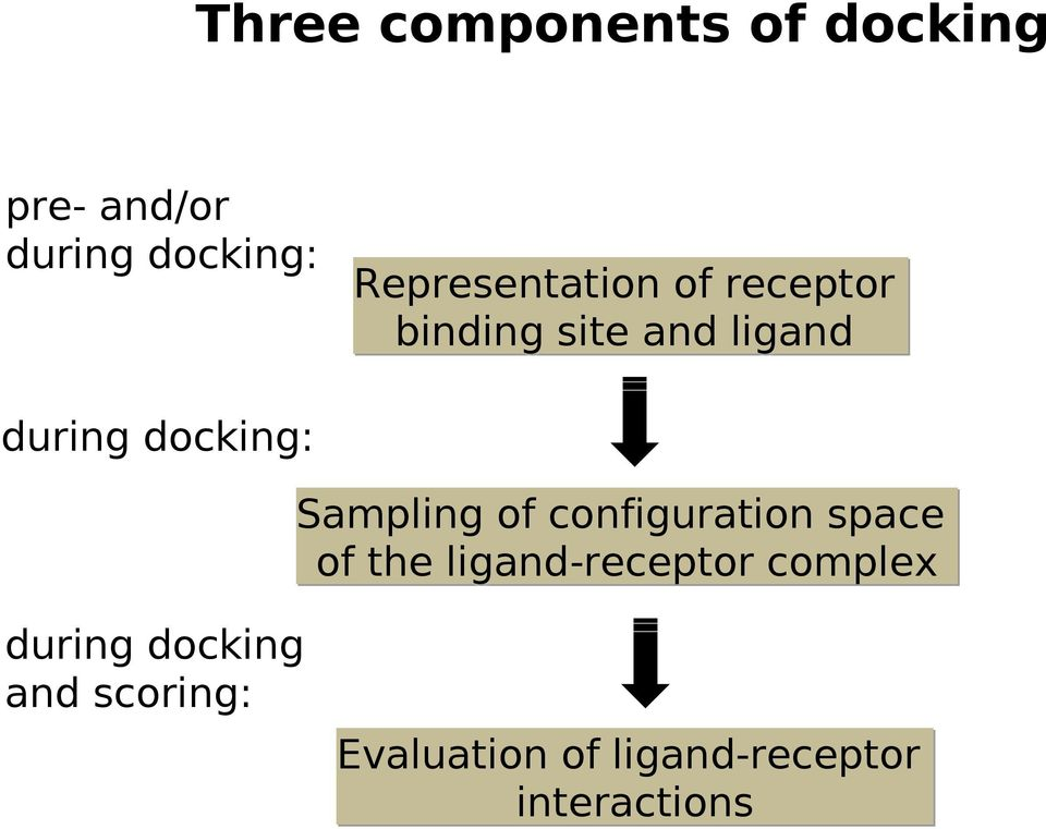 docking: Sampling of configuration space of the ligand-receptor