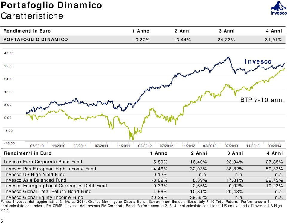 e Bond Fund 5,80% 16,40% 23,04% 27,85% Invesco Pan