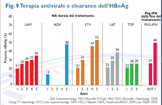 Terapia antivirale: clearance dell
