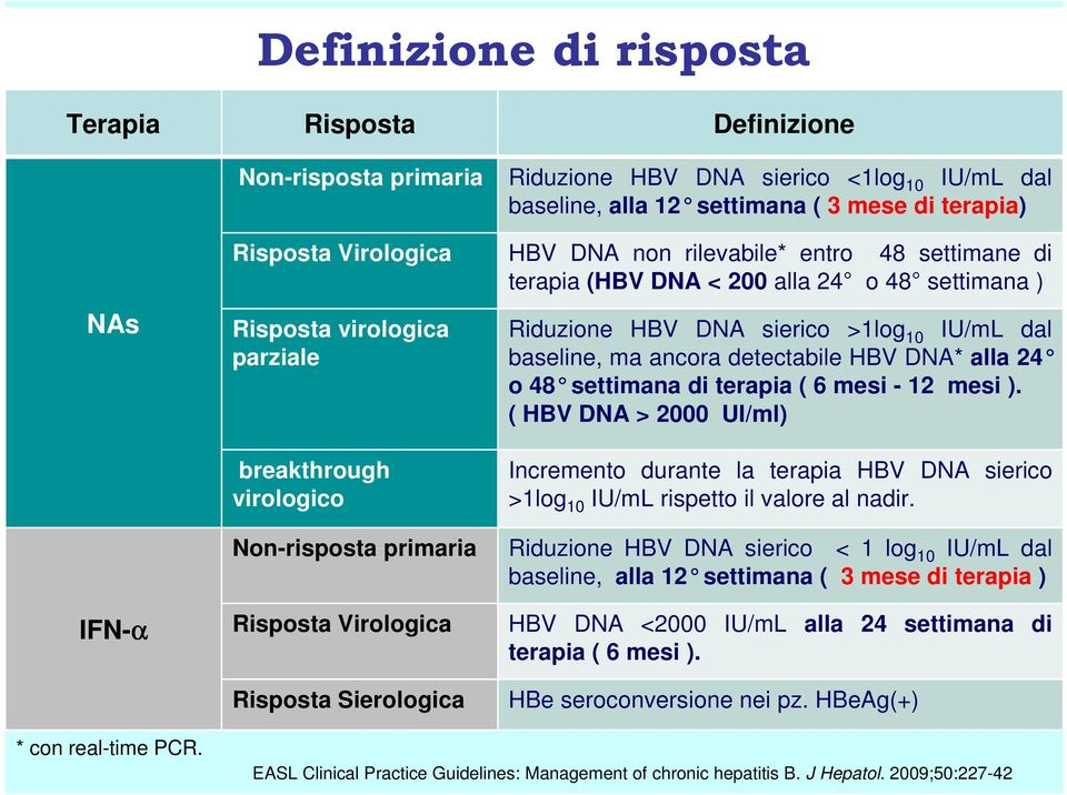 DNA* alla 24 o 48 settimana di terapia ( 6 mesi - 12 mesi ). ( HBV DNA > 2000 UI/ml) breakthrough virologico Incremento durante la terapia HBV DNA sierico >1log 10 IU/mL rispetto il valore al nadir.