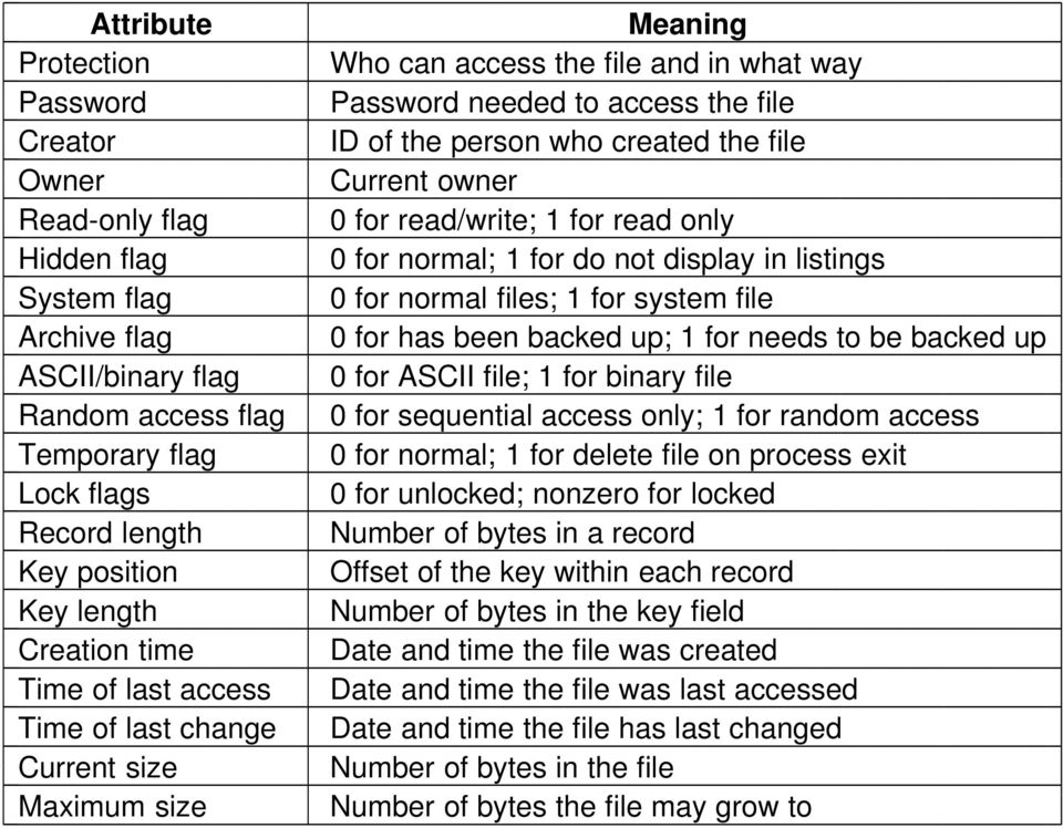 backed up ASCII/binary flag 0 for ASCII file; 1 for binary file Random access flag 0 for sequential access only; 1 for random access Temporary flag 0 for normal; 1 for delete file on process exit