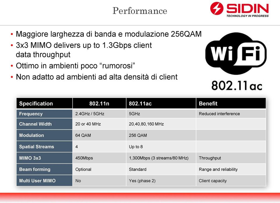 11n 802.11ac Benefit Frequency 2.