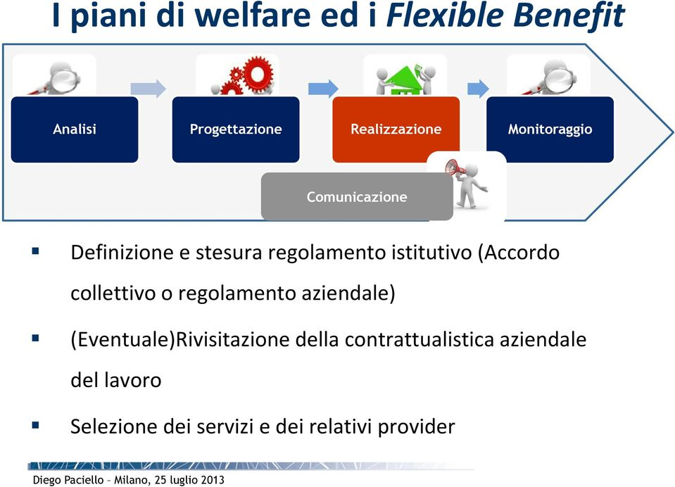 Il welfare aziendale pdf for Gettare i piani del workshop