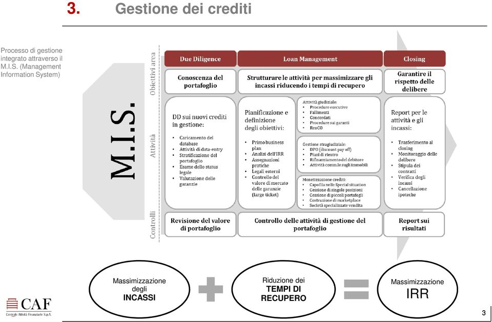(Management Information System) Massimizzazione