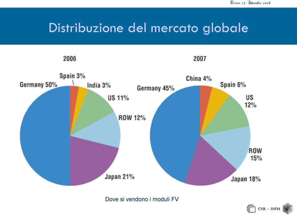 globale Dove si