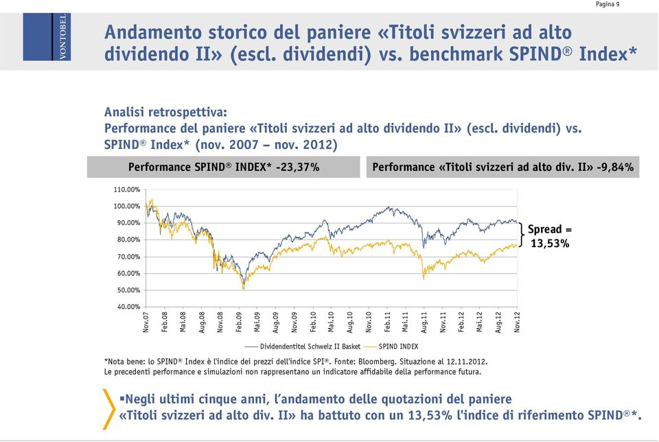 00% Performance SPIND INDEX* -23,37% Performance «Titoli svizzeri ad alto div. II» -9,84% 90.00% 80.00% 70.00% Spread = 13,53% 60.00% 50.00% 40.00% Nov.07 Feb.08 Mai.08 Aug.08 Nov.08 Feb.09 Mai.