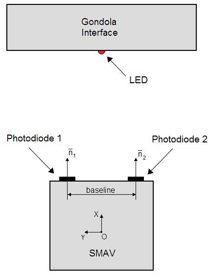 incidence on the photodiodes sensitive area From the photodiodes output the sensor logic calculates the SMAV yaw rotation and distance