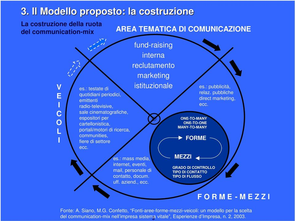 fund-raising interna reclutamento marketing istituzionale es.: mass media, internet, eventi, mail, personale di contatto, docum. uff. aziend., ecc.