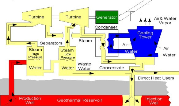Double-flash geothermal power plant (Layout) Double-flash