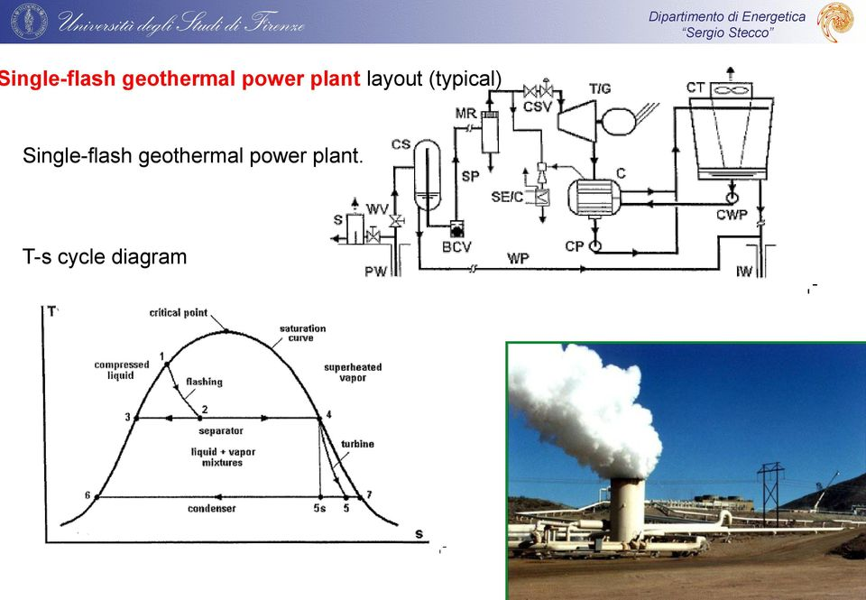 (typical)  power plant.