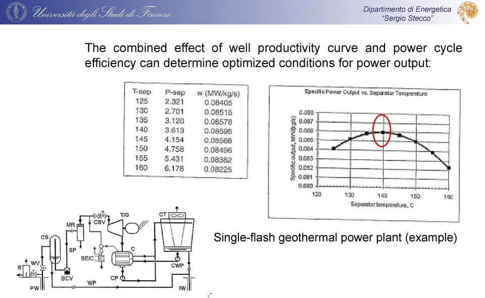 determine optimized conditions for power