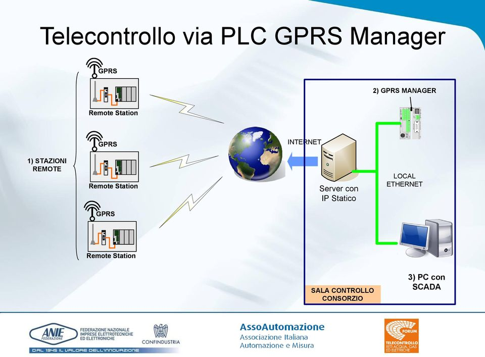 Station Server con IP Statico LOCAL ETHERNET