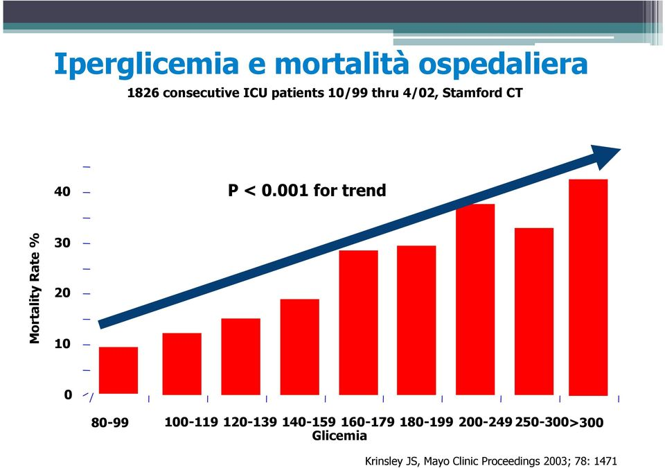 001 for trend Mortality Rate % 30 20 10 0 80-99 100-119 120-139