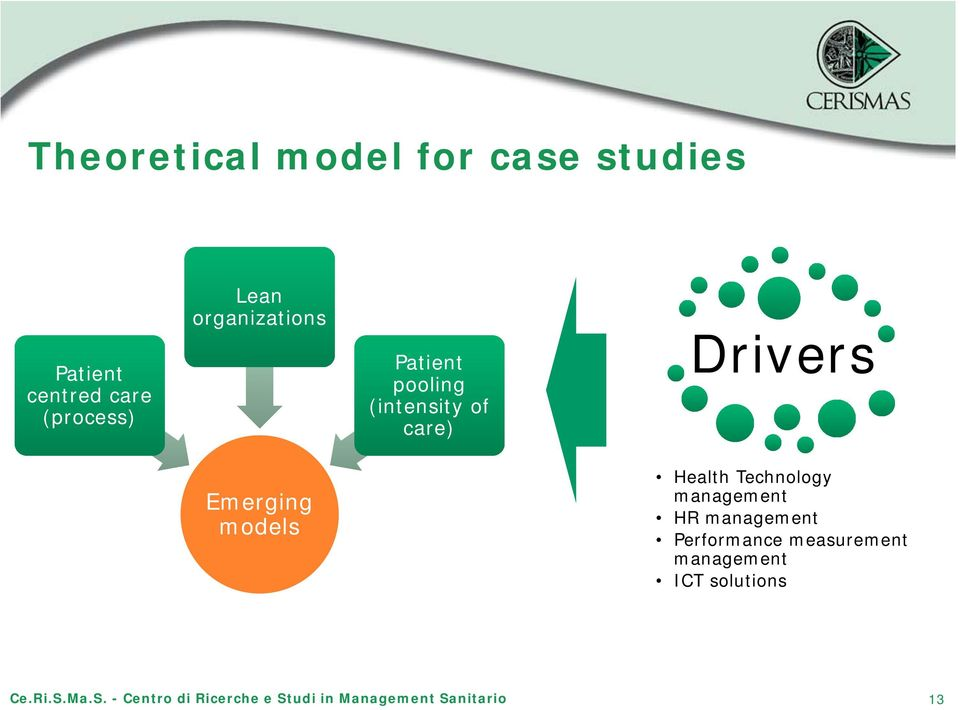 care) Drivers Emerging models Health Technology management