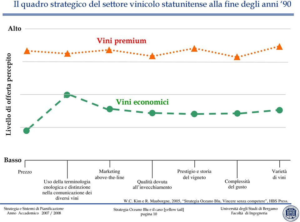diversi vini Marketing above-the-line Qualità dovuta all invecchiamento pagina 10 Prestigio e storia del vigneto