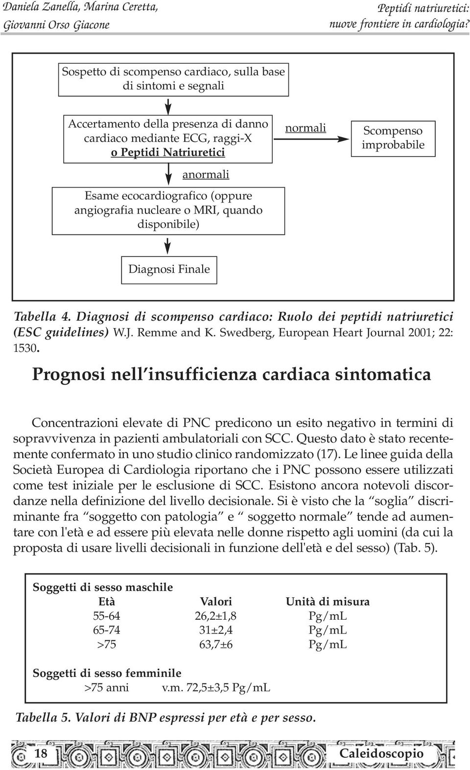 Remme and K. Swedberg, European Heart Journal 2001; 22: 1530.
