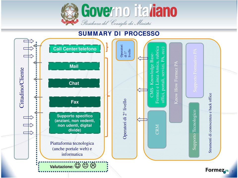 Know How Formez back office Fax Operatori di 2 CRM Supporto Strumenti di conoscenza e Supporto specifico
