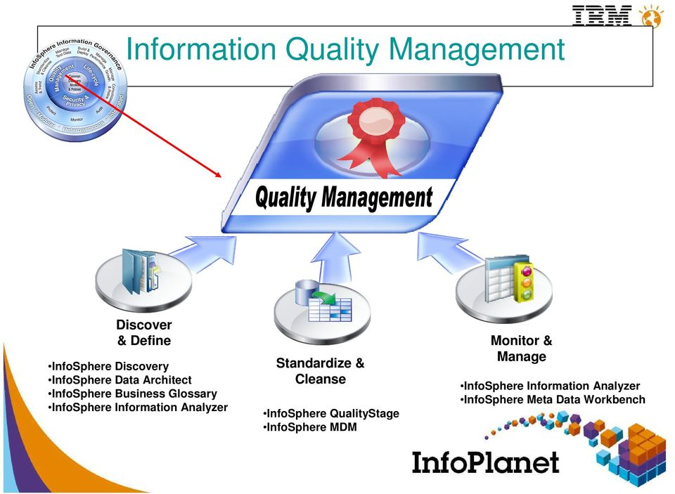 Information Analyzer Standardize & Cleanse InfoSphere QualityStage