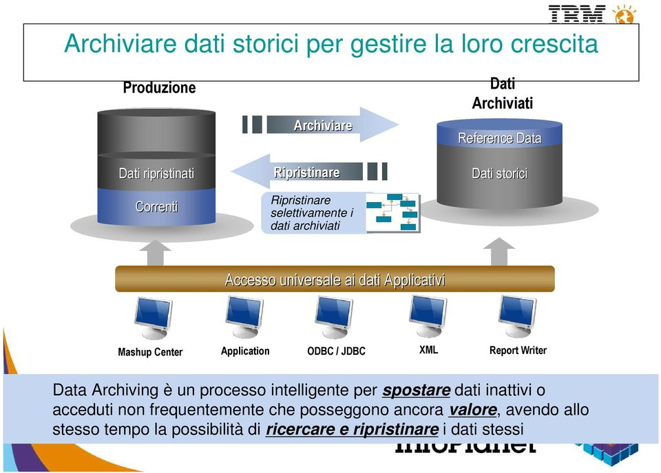 Mashup Center Application ODBC / JDBC XML Report Writer Data Archiving è un processo intelligente per spostare dati inattivi o