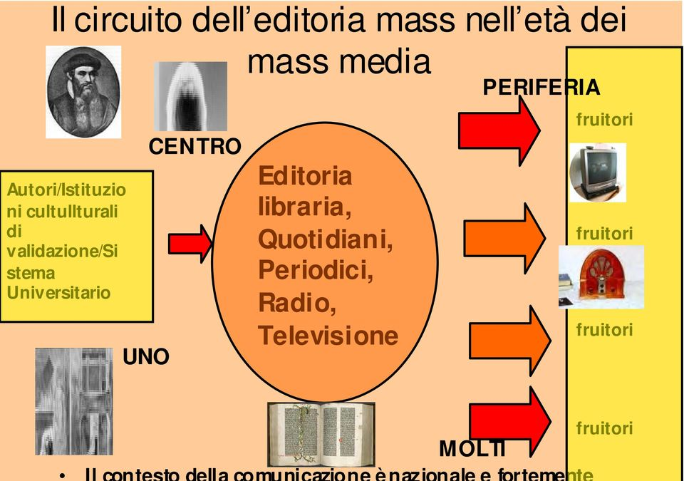 CENTRO mass media Editoria libraria, Quotidiani, Periodici,