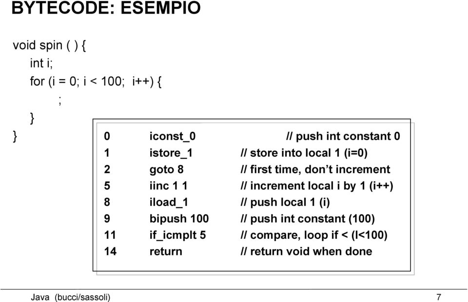 1 // increment local i by 1 (i++) 8 iload_1 // push local 1 (i) 9 bipush 100 // push int constant