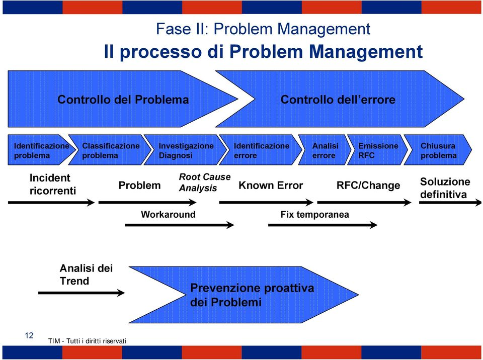 Analisi errore Emissione RFC Chiusura problema Incident ricorrenti Problem Root Cause Analysis Known