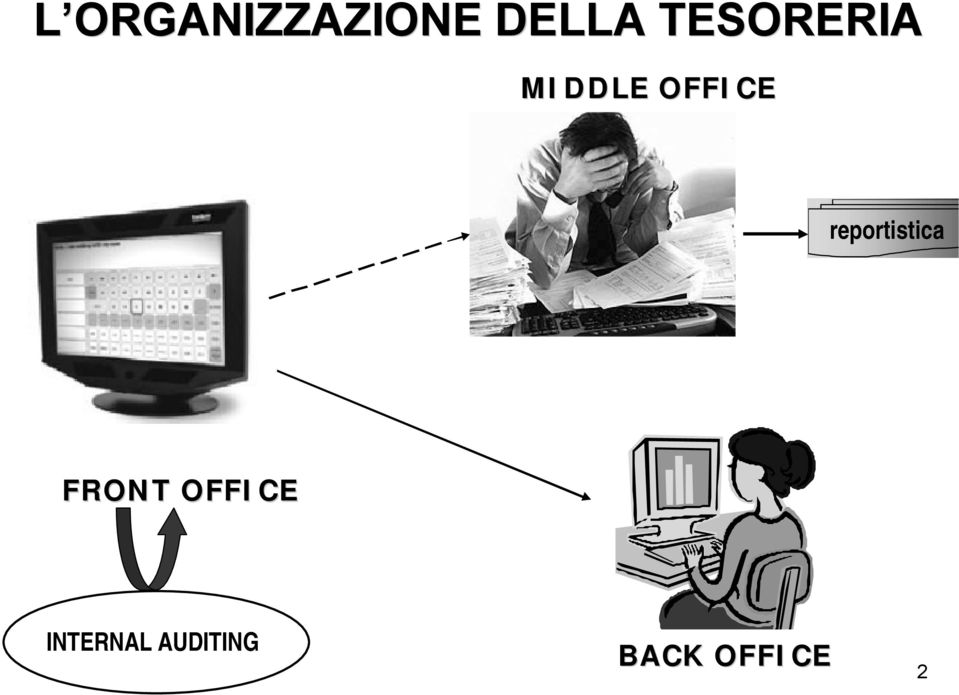 reportistica FRONT OFFICE