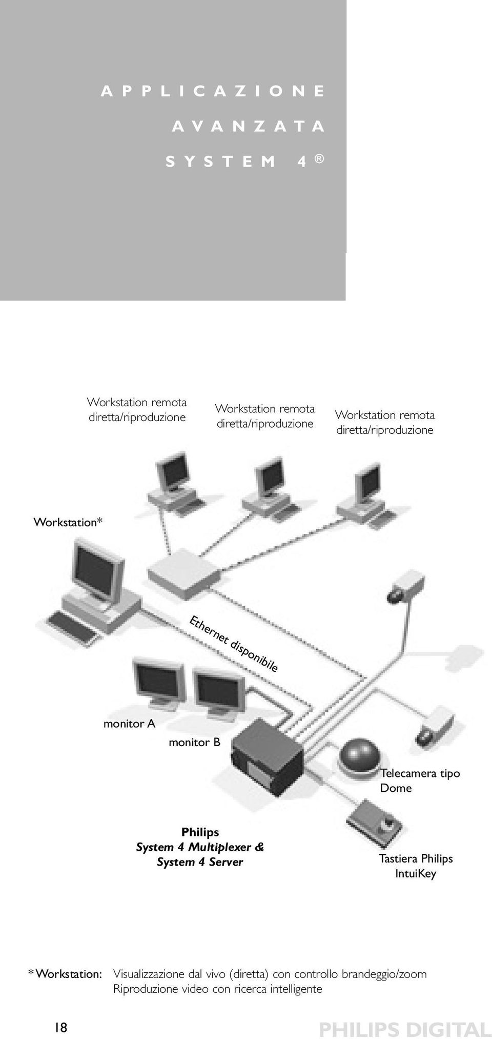 Telecamera tipo Dome Philips System 4 Multiplexer & System 4 Server Tastiera Philips IntuiKey * Workstation: