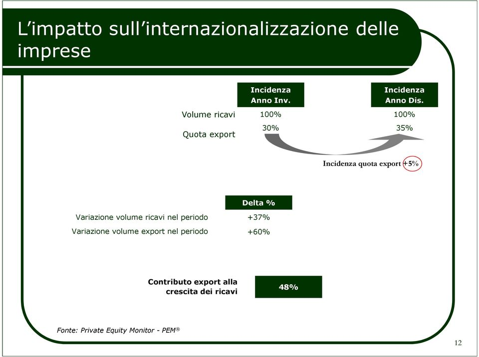 Volume ricavi 100% 100% 30% 35% Incidenza quota export +5% Delta % Variazione volume