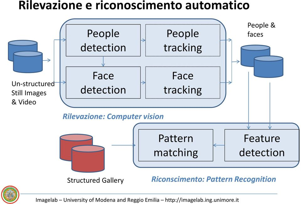 detection Rilevazione: Computer vision Face tracking Pattern
