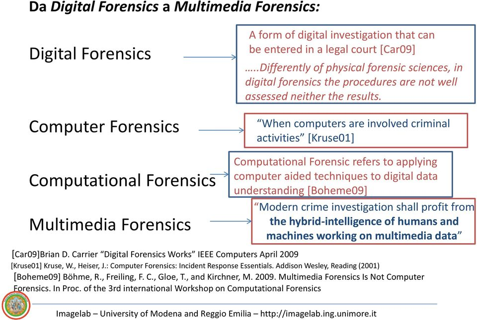 When computers are involved criminal activities [Kruse01] Computational Forensics Multimedia Forensics Computational Forensic refers to applying computer aided techniques to digital data