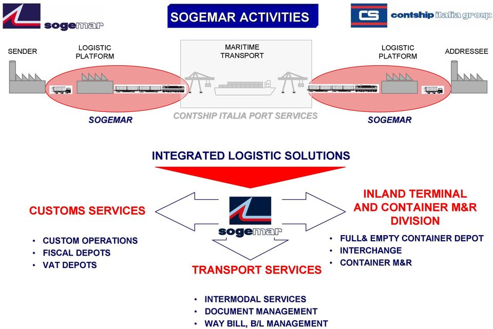 OPERATIONS FISCAL DEPOTS VAT DEPOTS TRANSPORT SERVICES INLAND TERMINAL AND CONTAINER M&R DIVISION