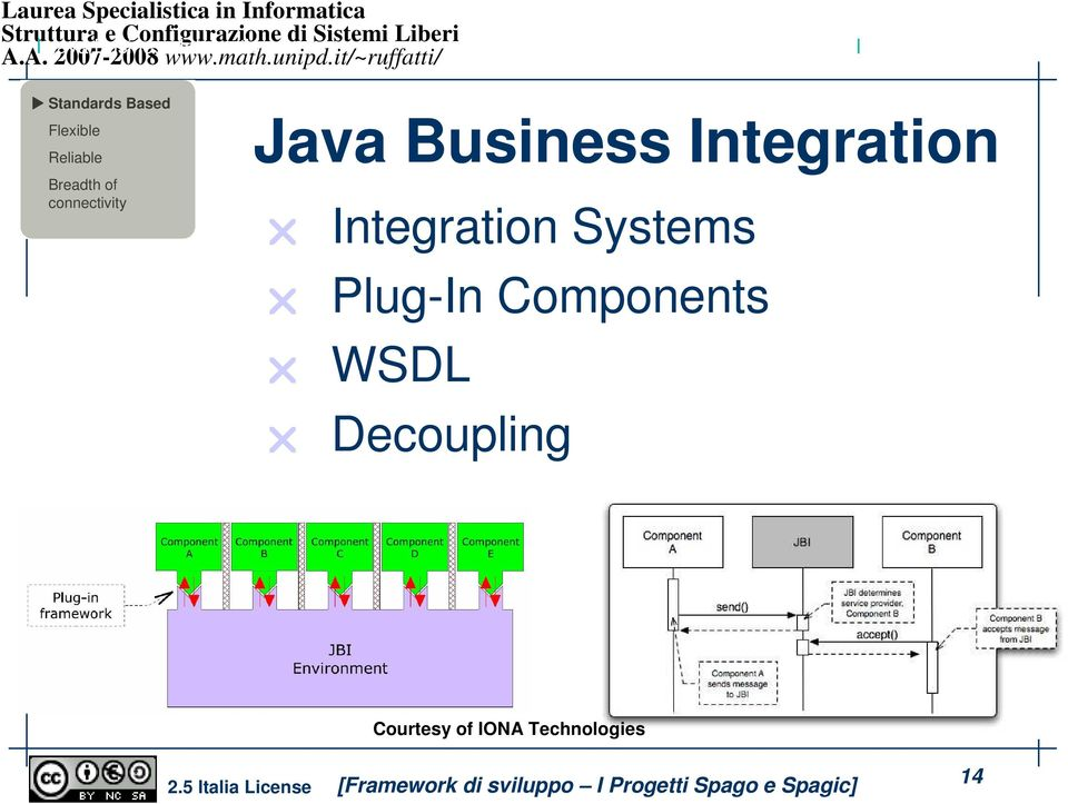 connectivity Java Business Integration Integration