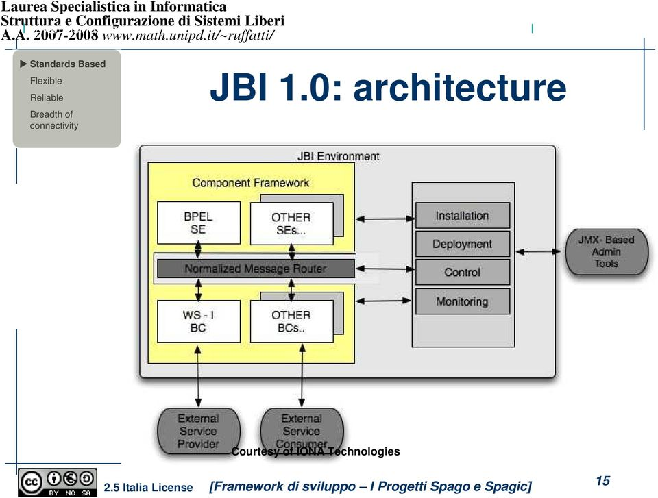 Reliable Breadth of connectivity JBI 1.