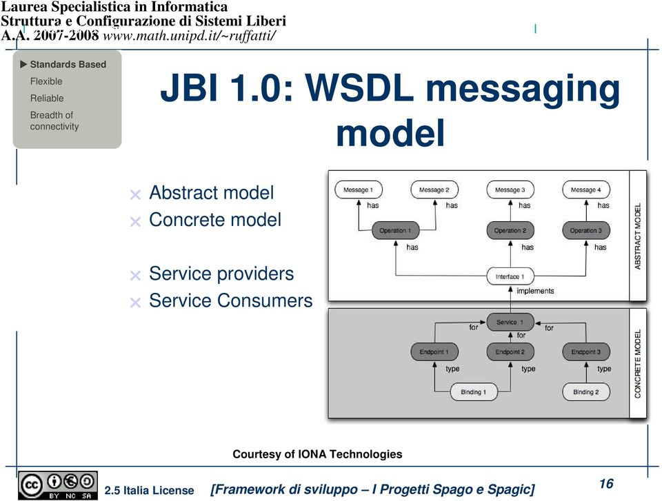 0: WSDL messaging model Abstract model Concrete model