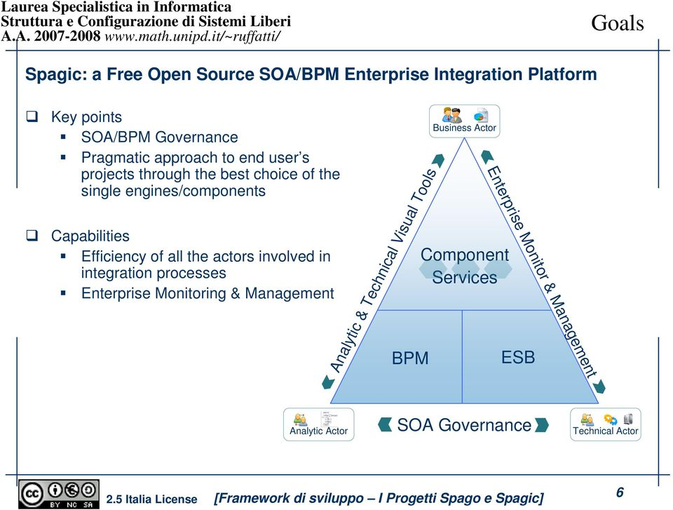 all the actors involved in integration processes Enterprise Monitoring & Management BPM Analytic & Technical Visual
