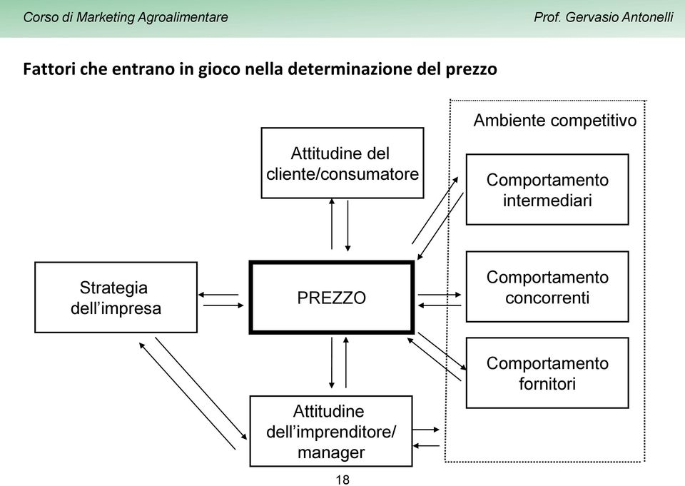 Comportamento intermediari Strategia dell impresa PREZZO