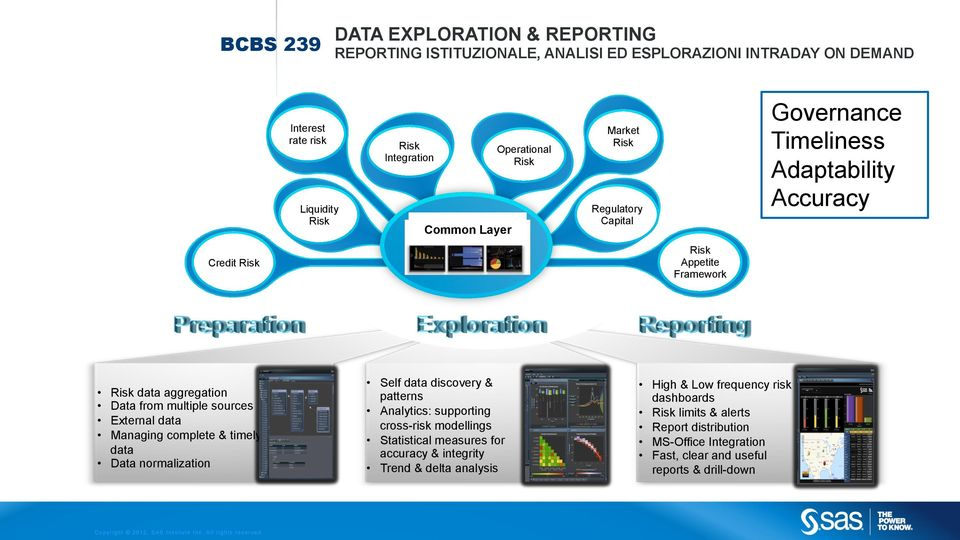 sources External data Managing complete & timely data Data normalization Self data discovery & patterns Analytics: supporting cross-risk modellings Statistical measures for