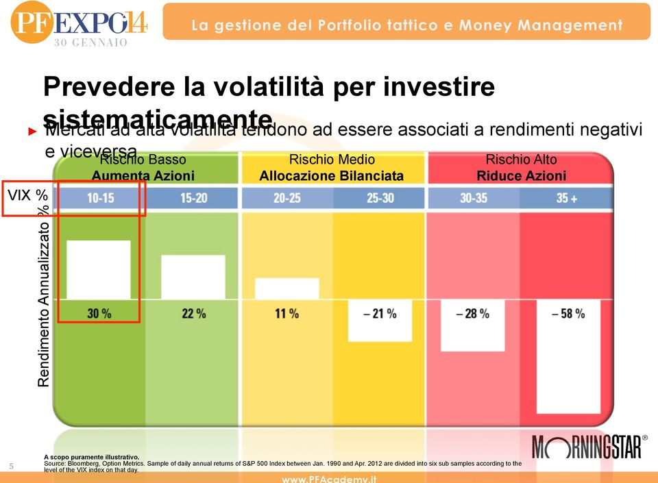 Rendimento Annualizzato % - 18% 5 A scopo puramente illustrativo. Source: Bloomberg, Option Metrics.