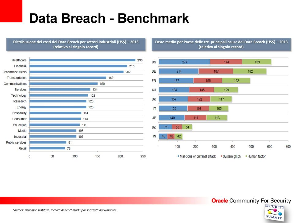 delle tre principali cause del Data Breach (US$) 2013 (relativo al singolo
