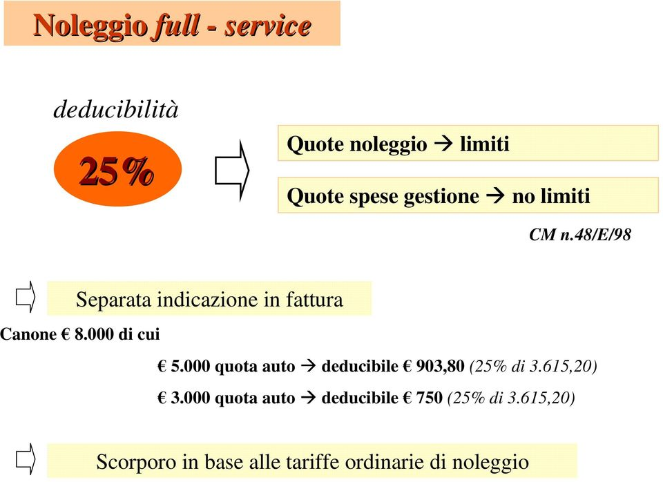 000 di cui 5.000 quota auto deducibile 903,80 (25% di 3.615,20) 3.
