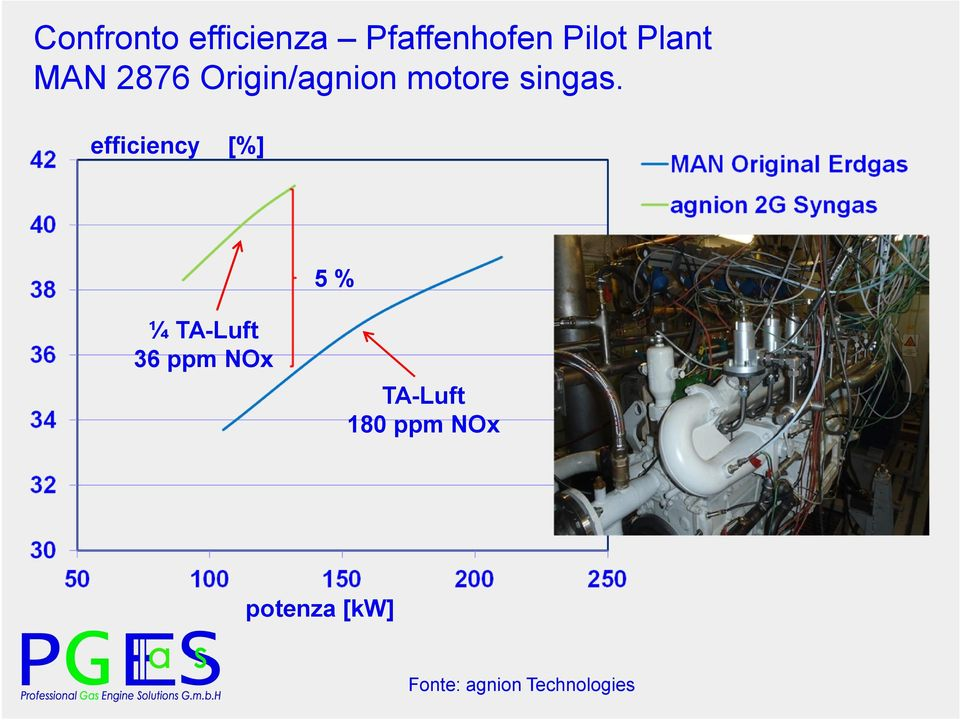 efficiency [%] 5 % ¼ TA-Luft 36 ppm NOx