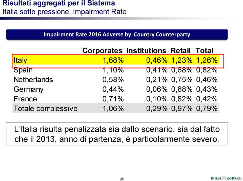 0,58% 0,21% 0,75% 0,46% Germany 0,44% 0,06% 0,88% 0,43% France 0,71% 0,10% 0,82% 0,42% Totale complessivo 1,06% 0,29%